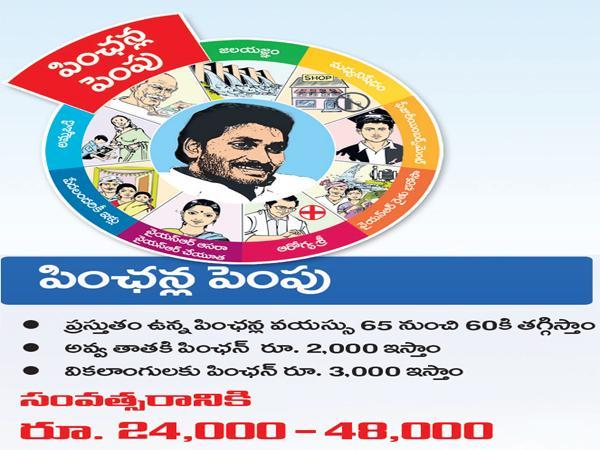 Navaratnalu effect: Pension hiked | YSR Congress Party